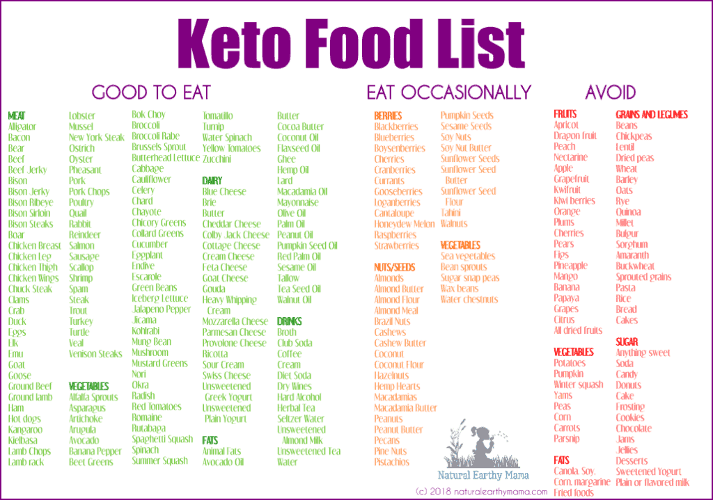 Complete Keto Food List